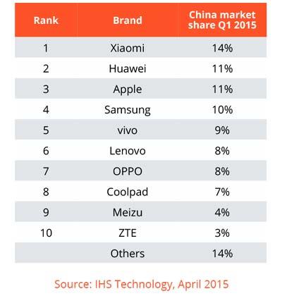 China-smartphone-market-2015-Q1