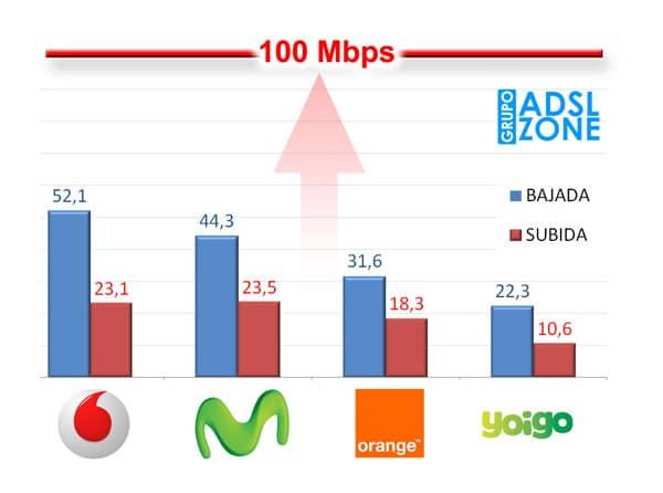 Fuente: http://www.testdevelocidad.es/estudio/velocidad-4g-2014/