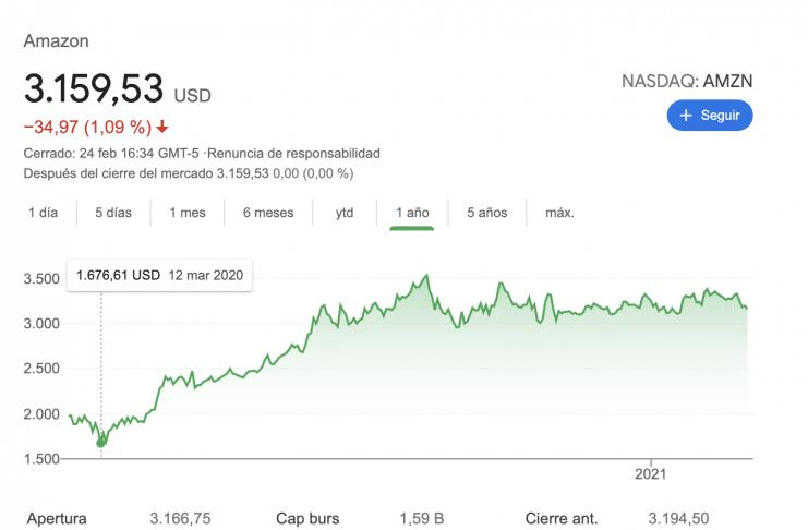 ¿Deberías invertir en Amazon?