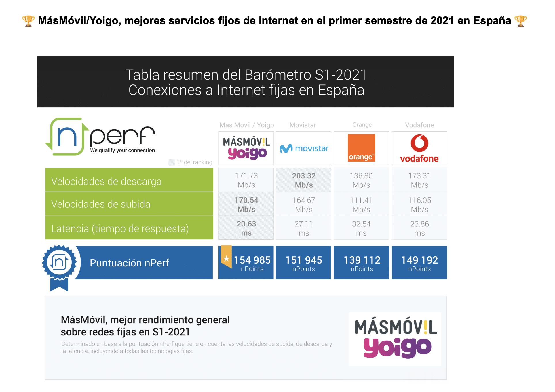 Velocidades en España de las conexiones fijas en España en el 2021