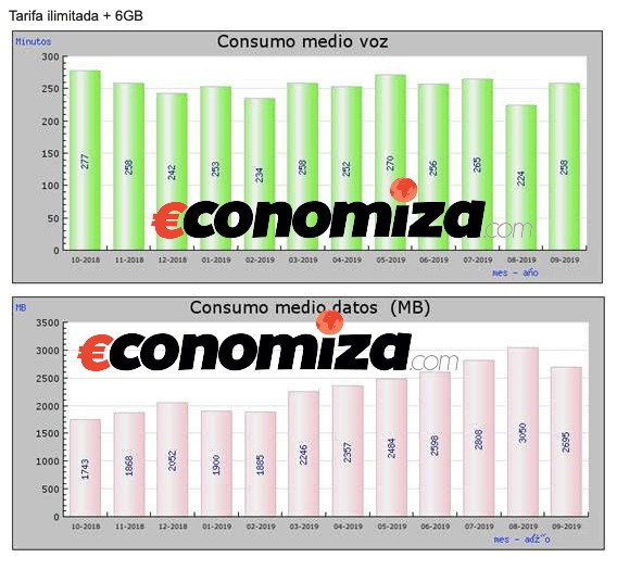 Consumo de datos y voz medio tarifa ilimitada con 6GB