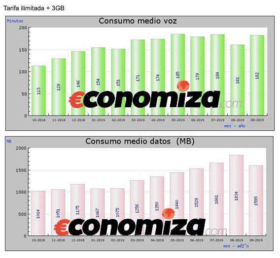 Consumo tarifa de voz y datos ilimitadas 3GB medio