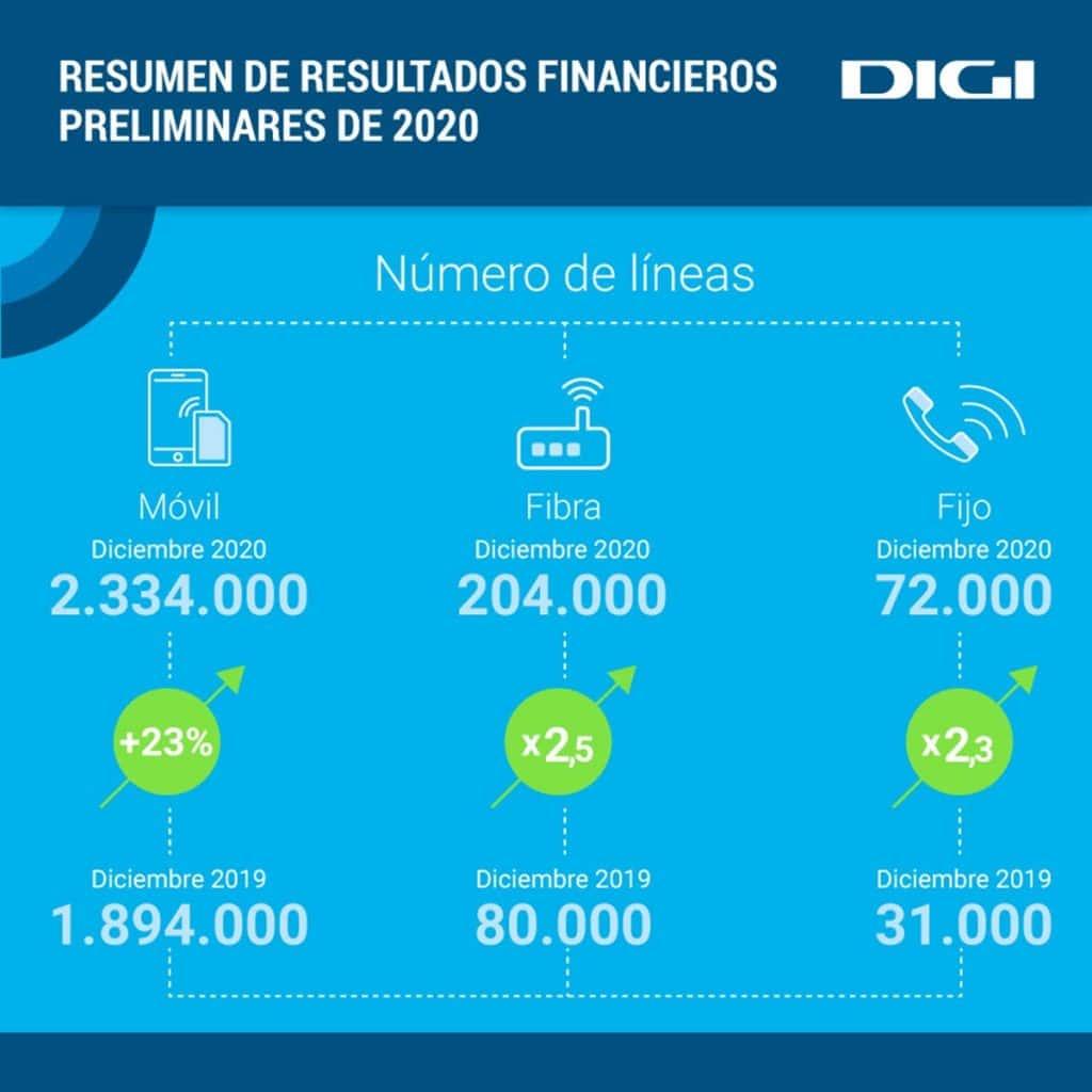 DIGIMOBIL alcanza los 2,3 millones de clientes