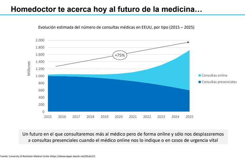 HomeDoctor el futuro de la medicina
