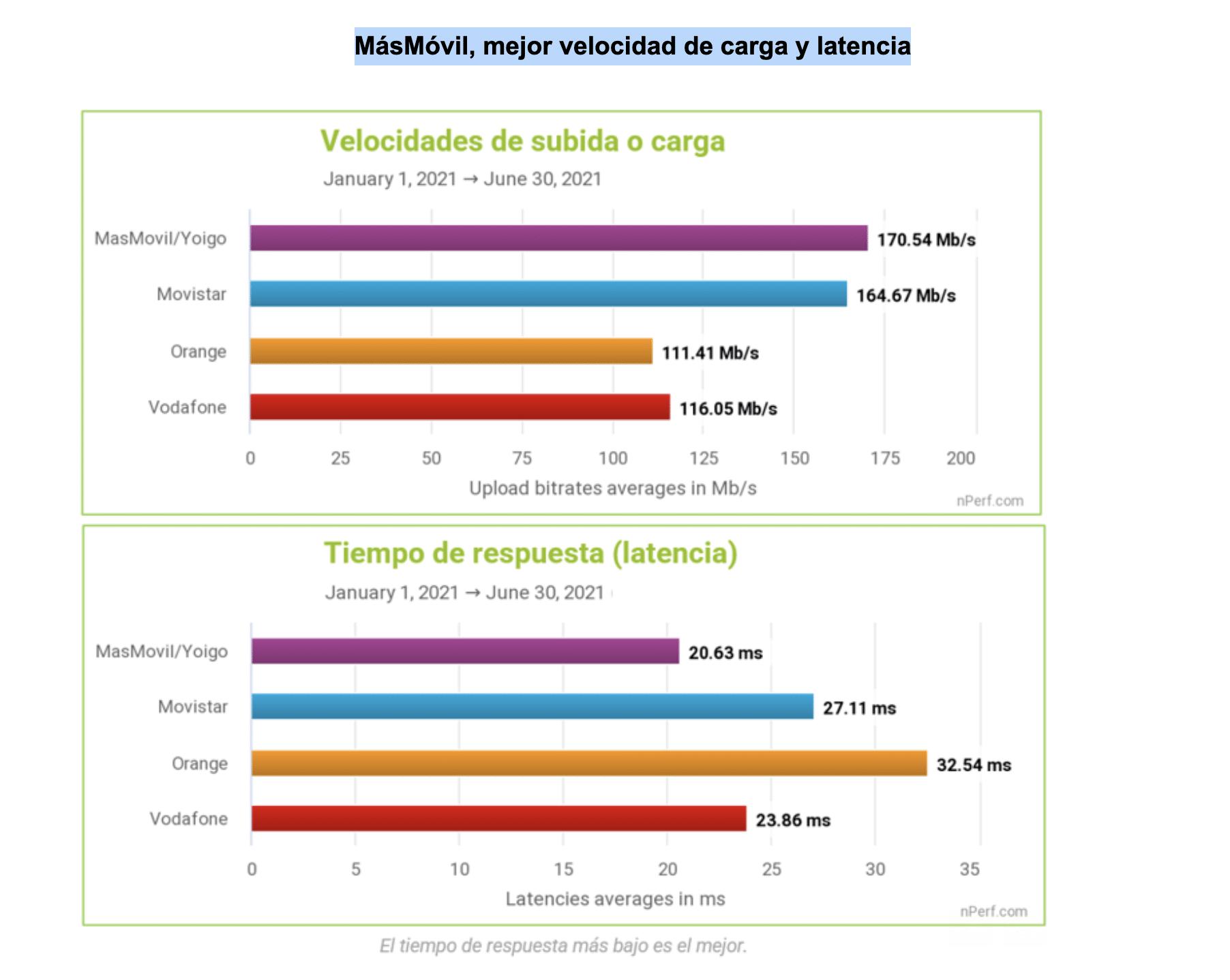 MASMOVIL mejor velocidad de carga y latencia que sus competidores