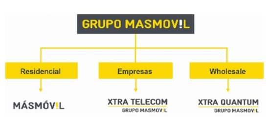 masmovilgrupo