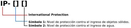 nivelproteccion