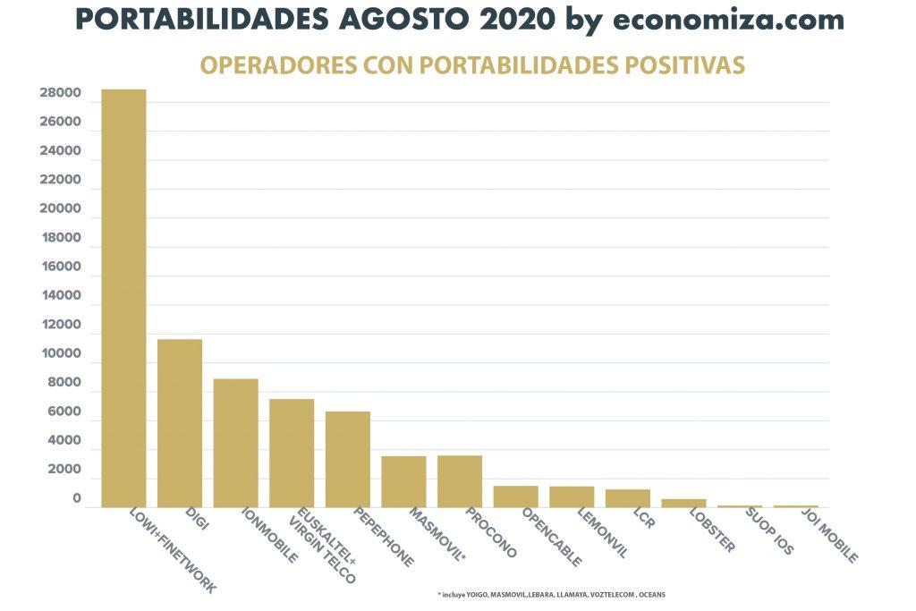 Portabilidades Positivas Agosto 2020 por operador movil