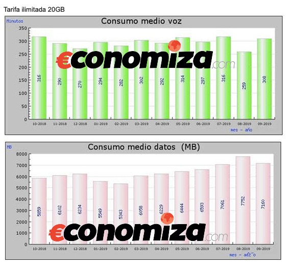 Consumo voz y datos tarifa 20GB 2019