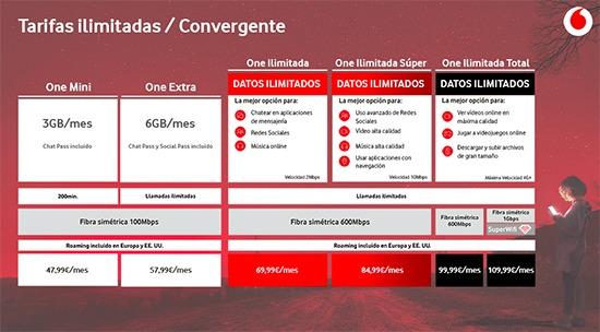 Vodafone Convergente ilimitadas con restricciones