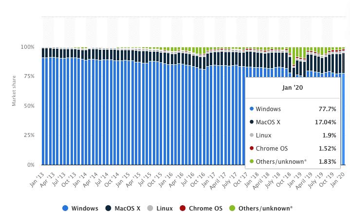 Sistemas operativos de PC en el mundo: Windows